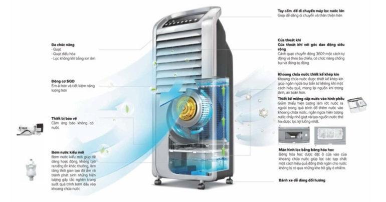 Quạt điều hòa - máy làm mát không khí Kangaroo KG50F10