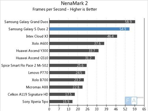 NenaMark 2 (kiểm tra đồ họa, điểm cao hơn là tốt hơn)
