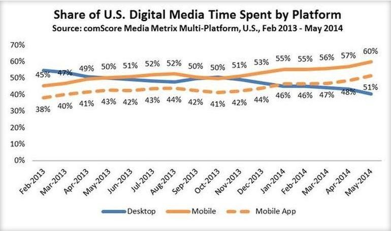 Biểu đồ cho thấy người dùng truy cập vào ứng dụng di động ngày càng cao