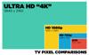 Có nên mua TV 4K không, hay TV HD là quá đủ?
