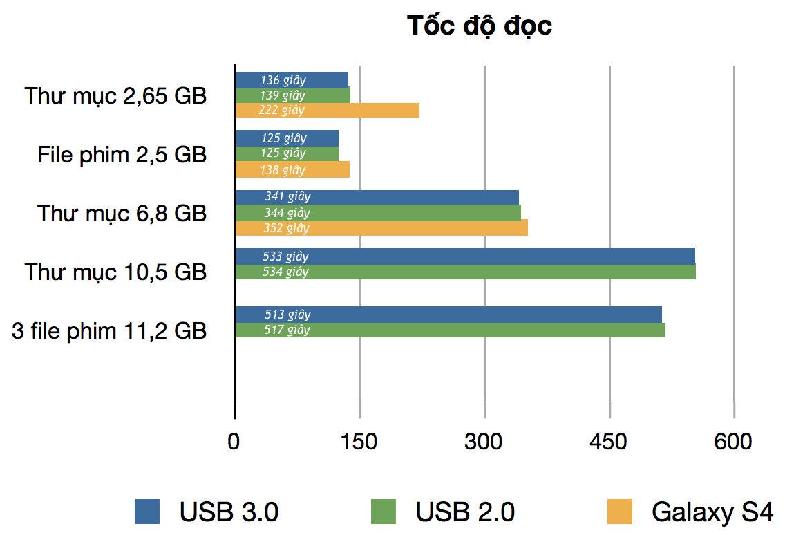 Tốc độ độc của USB 3.0 Kingston