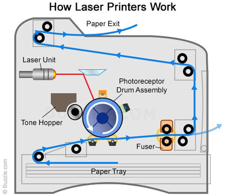 máy in laser