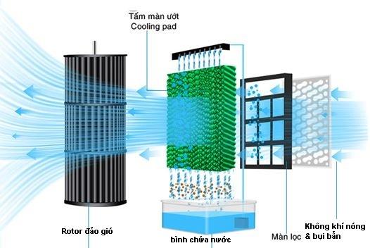 Nguyên lý hoạt động của quạt điều hòa hơi nước - máy làm mát không kh