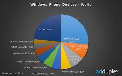 Windows Phone chiếm thị trường nhờ smartphone giá rẻ