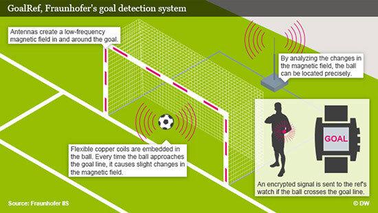 World Cup 2014 áp dụng công nghệ Goal-line để xác định bàn thắng