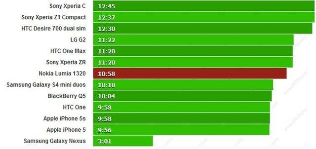 Kiểm chứng thời lượng pin cỗ máy 6 inch tầm trung Lumia 1320