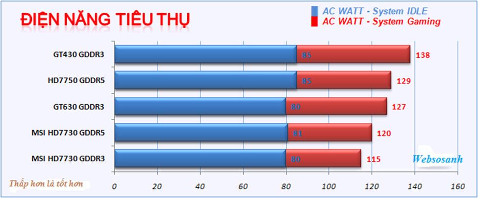 Lượng điện tiêu thụ của MSI HD7730 GDDR5 khá ít