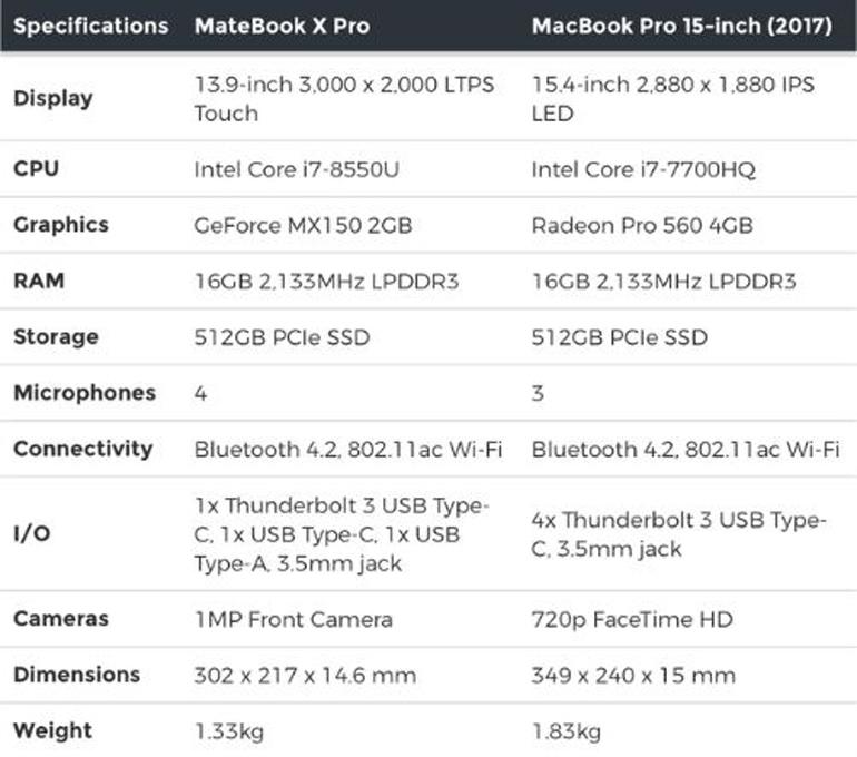 so sánh MacBook Pro và MateBook X Pro