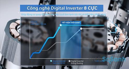 máy nén biến tần digital inverter