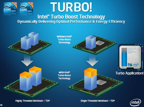 Intel Turbo