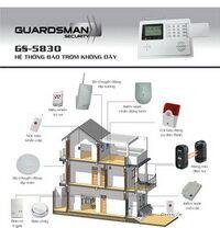Thiết bị báo động Guardsman GS-5830